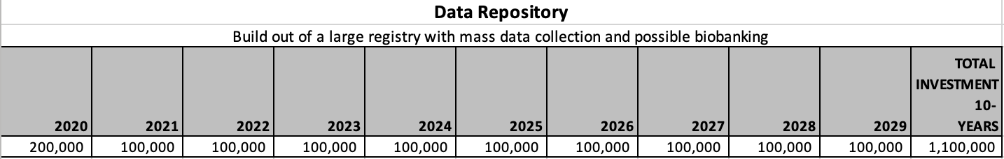 Data Repository investment