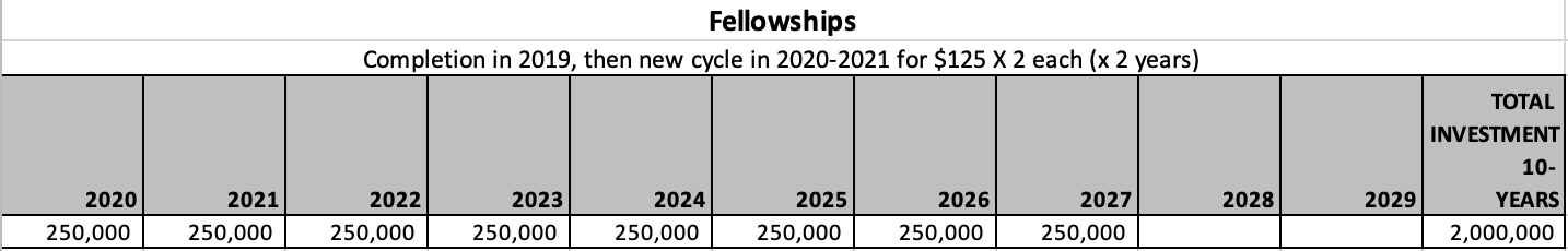Fellowships investment