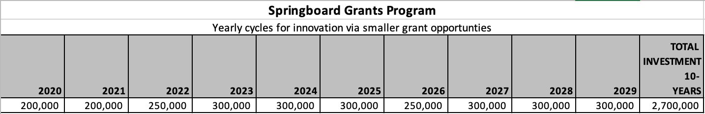 Springboard Grants investment